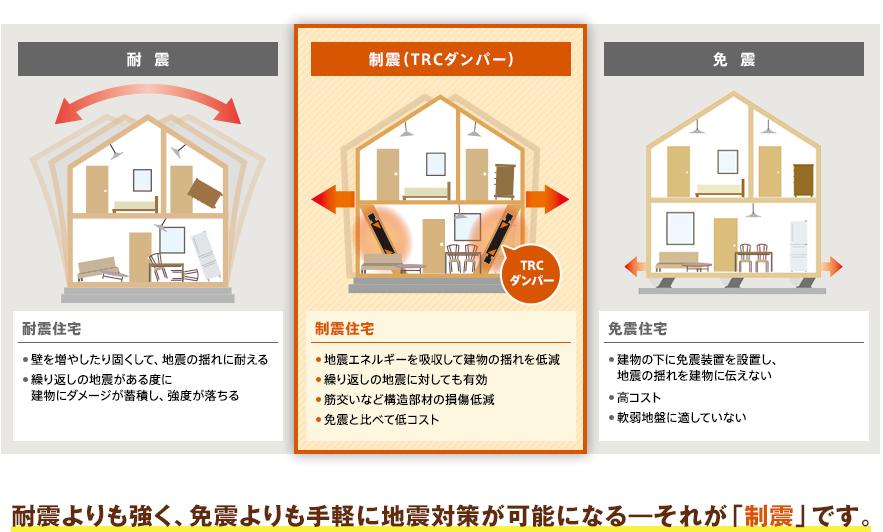 耐震よりも強く免震よりも手軽に地震対策が可能になる「制震」